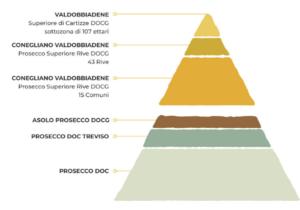 Val d'Oca Prosecco Millesimato Valdobbiadene Prosecco Superiore Extra dry 1
